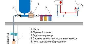 Как провести водопровод в доме в коттеджном поселке