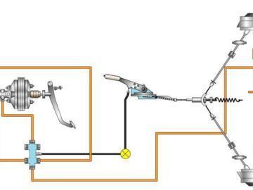 Влияние тормозной системы на работу автомобиля
