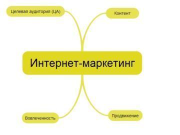 Топ-7 способов интернет-маркетинга